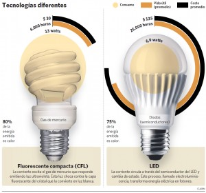 Ahorradores vs LED
